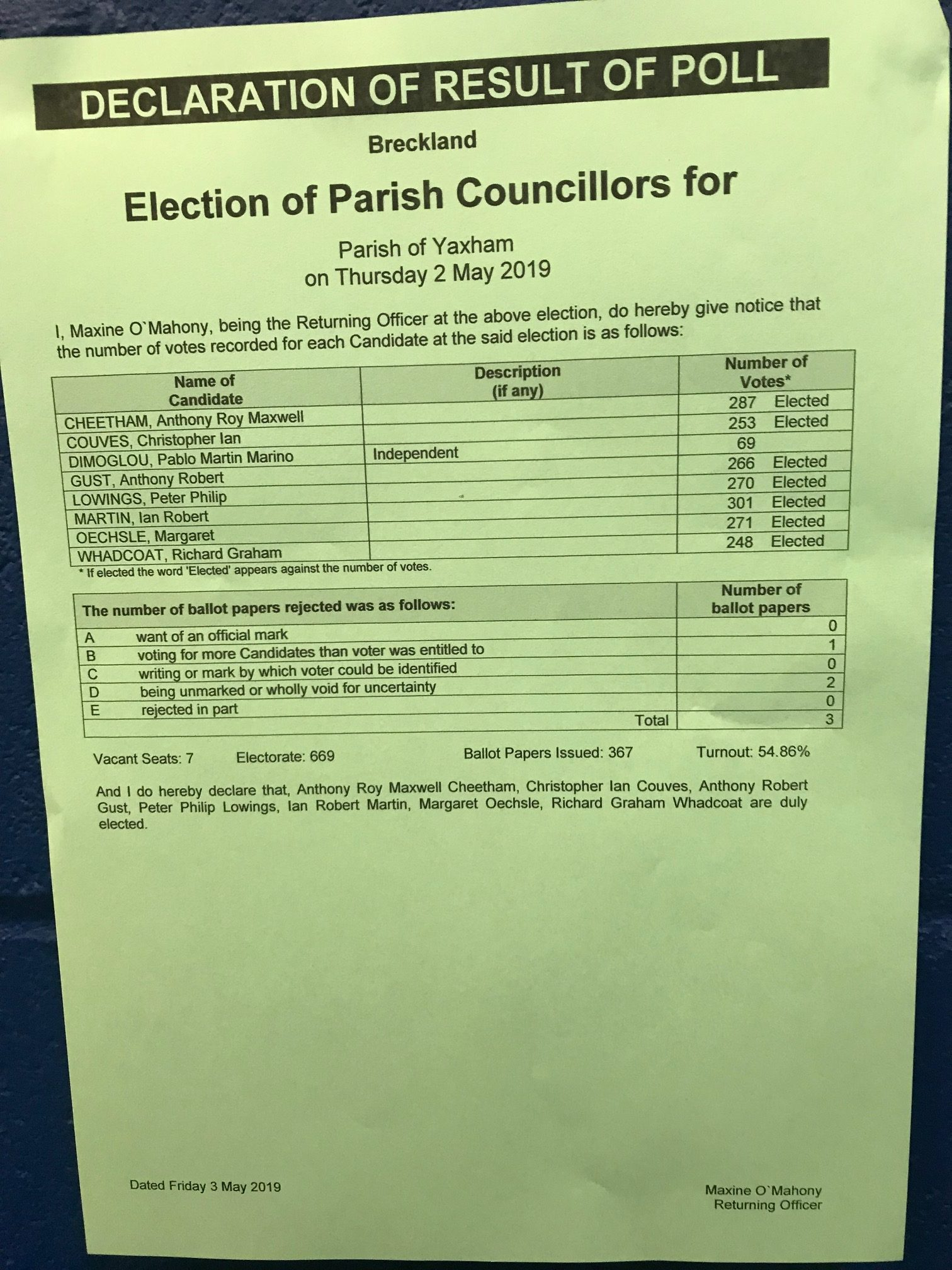 2019 Yaxham PC Election Result